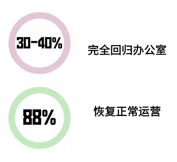 居家办公会对未来办公空间有什么影响?.jpg